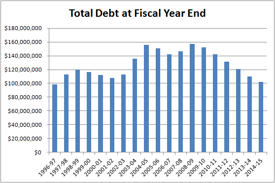 Chart of year end debt levels from June 30, 1997 to present.
